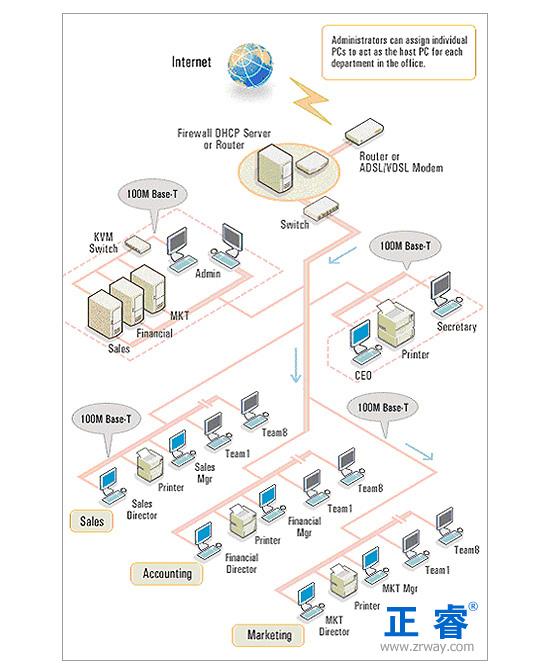 整个网络拓扑结构为