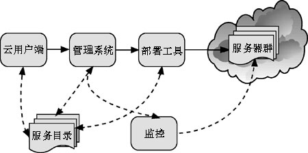 云计算体系结构示意