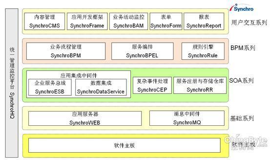 协同电子政务数据交换平台方案