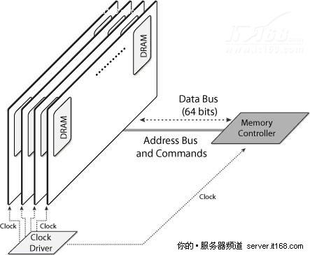 每存储字(内存数据总线的宽度)则共有64位数据存储